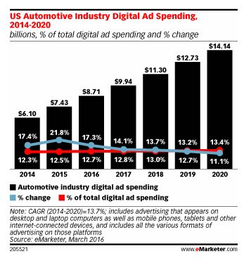 Automotive digital ad spend